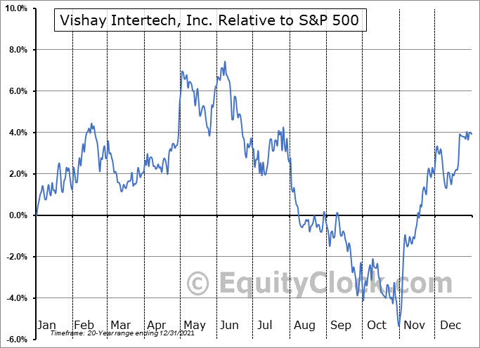 VSH Relative to the S&P 500