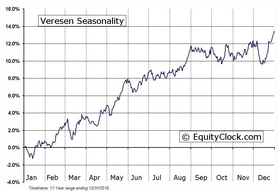 Veresen (TSE:VSN) Seasonal Chart