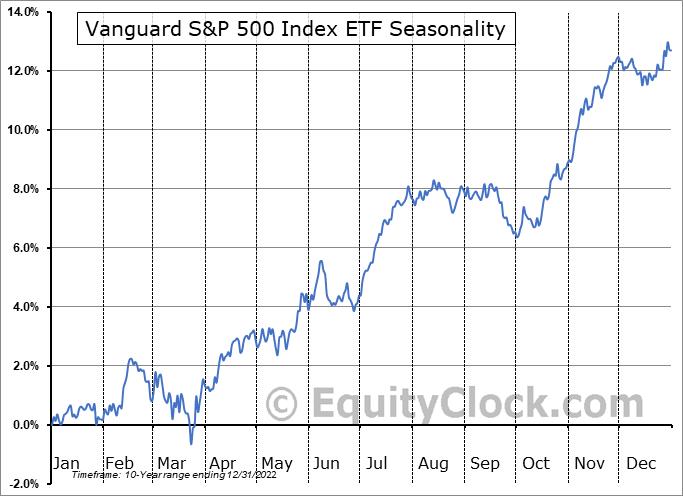 Vanguard S&P 500 Index ETF (CAD-hedged) (TSE:VSP.TO) Seasonality