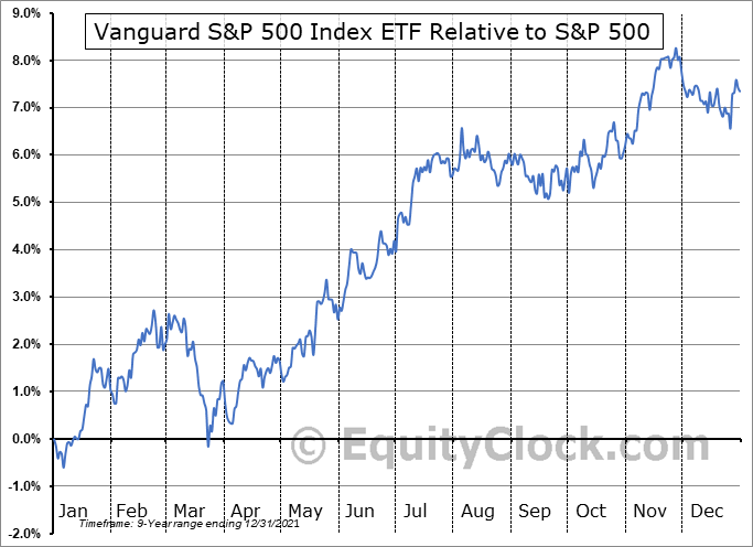 VSP.TO Relative to the S&P 500