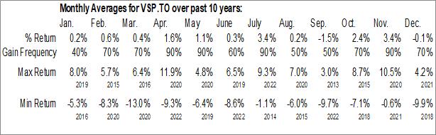 Monthly Seasonal Vanguard S&P 500 Index ETF (CAD-hedged) (TSE:VSP.TO)