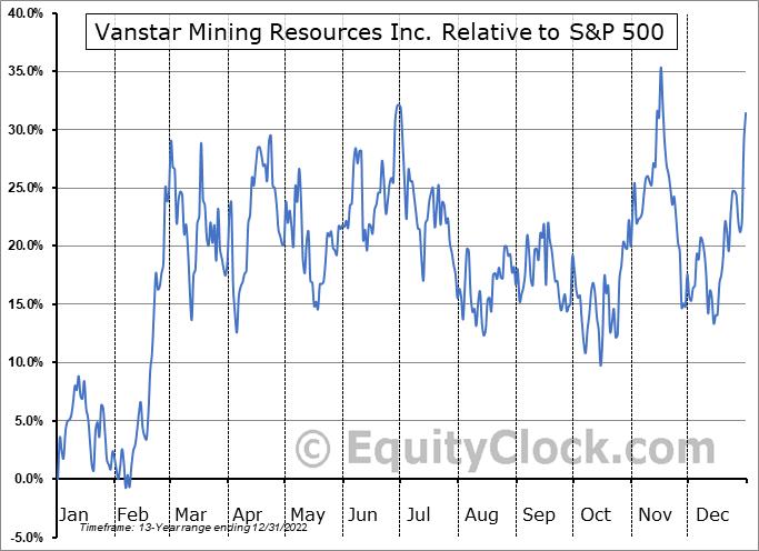 VSR.V Relative to the S&P 500