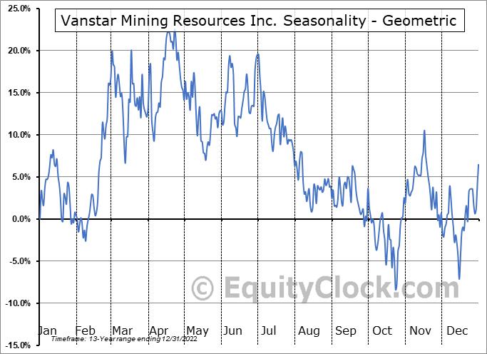Vanstar Mining Resources Inc. (TSXV:VSR.V) Seasonality