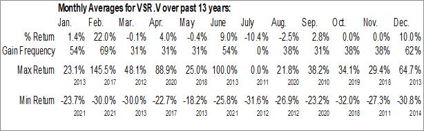 Monthly Seasonal Vanstar Mining Resources Inc. (TSXV:VSR.V)