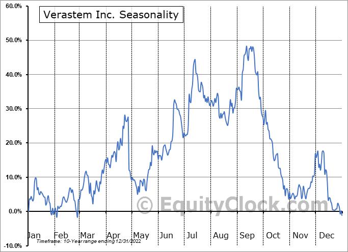 Verastem Inc. (NASD:VSTM) Seasonality