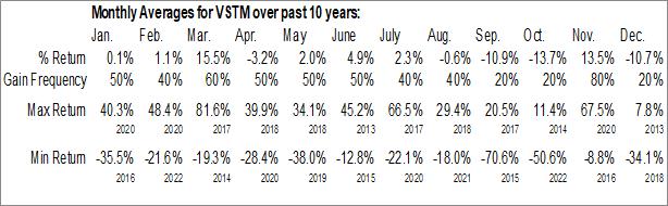 Monthly Seasonal Verastem Inc. (NASD:VSTM)