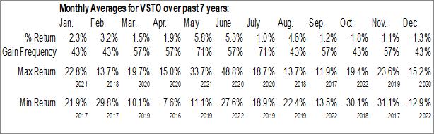 Monthly Seasonal Vista Outdoor Inc. (NYSE:VSTO)