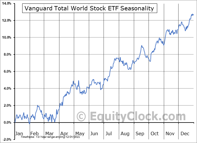 Vanguard Total World Stock ETF (NYSE:VT) Seasonal Chart