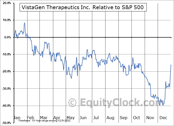 VTGN Relative to the S&P 500