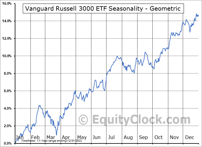Vanguard Russell 3000 ETF (NASD:VTHR) Seasonality
