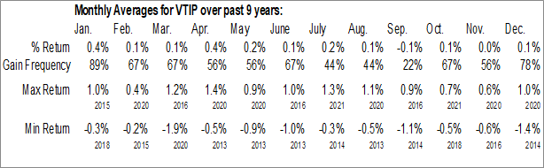 Monthly Seasonal Vanguard Short-Term Inflation-Protected Securities ETF (NASD:VTIP)