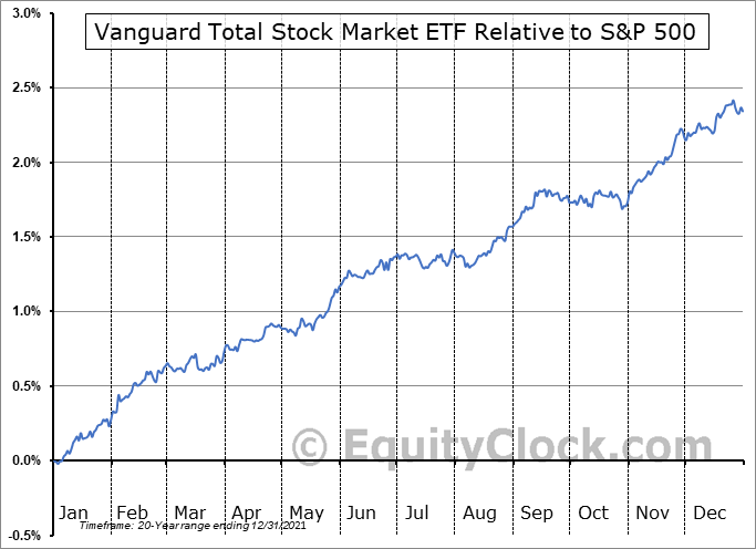 VTI Relative to the S&P 500