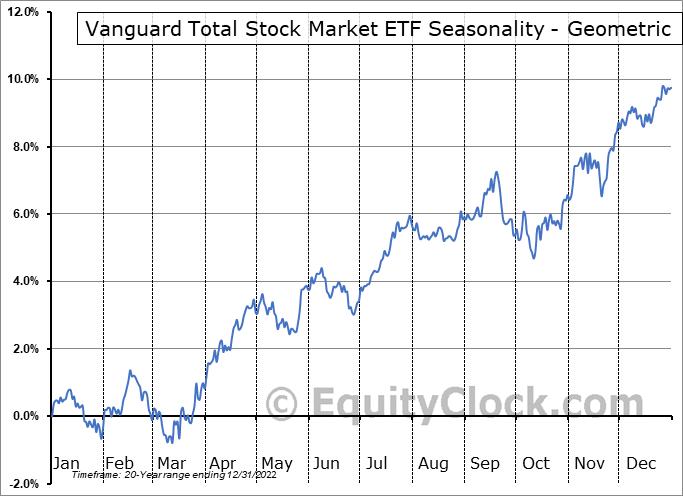 Vanguard Total Stock Market ETF (NYSE:VTI) Seasonality