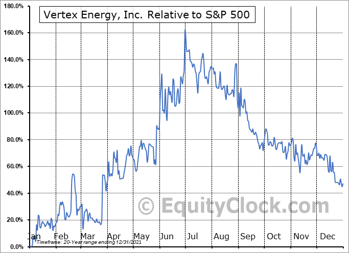 VTNR Relative to the S&P 500