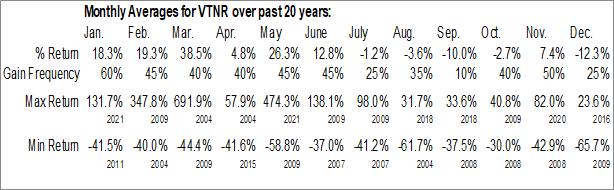 Monthly Seasonal Vertex Energy, Inc. (NASD:VTNR)