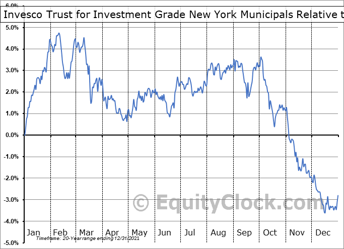 VTN Relative to the S&P 500