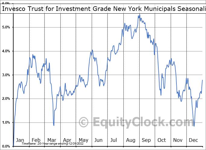 Invesco Trust for Investment Grade New York Municipals (NYSE:VTN) Seasonality