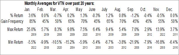 Monthly Seasonal Invesco Trust for Investment Grade New York Municipals (NYSE:VTN)
