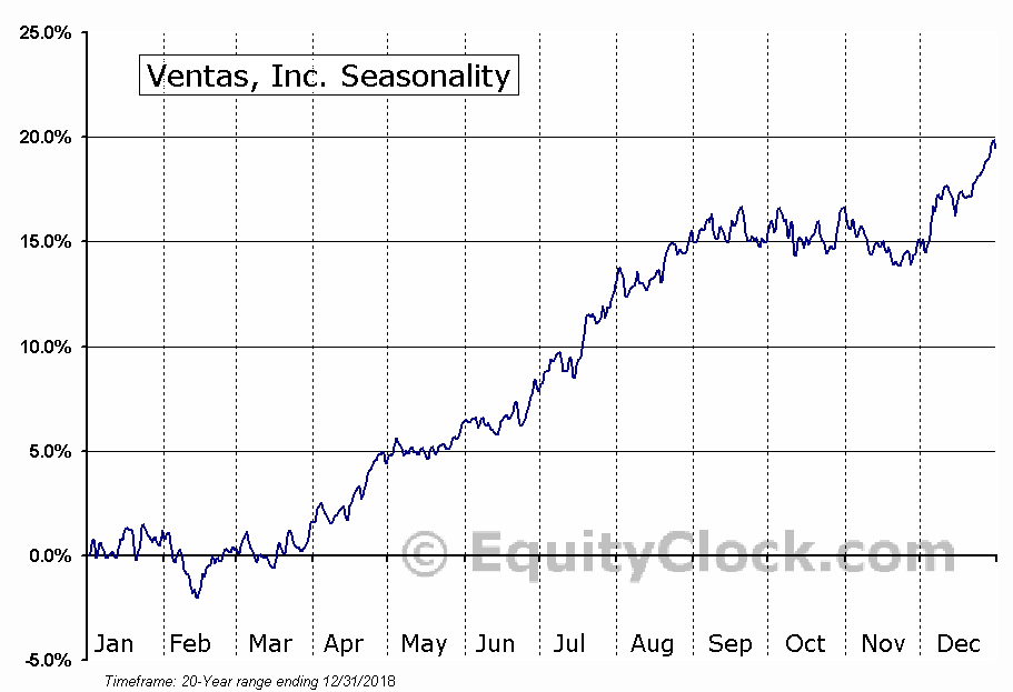 Ventas, Inc. (NYSE:VTR) Seasonal Chart
