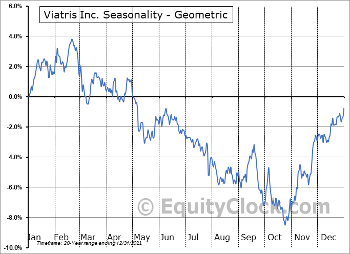 Viatris Inc. (NASD:VTRS) Seasonality