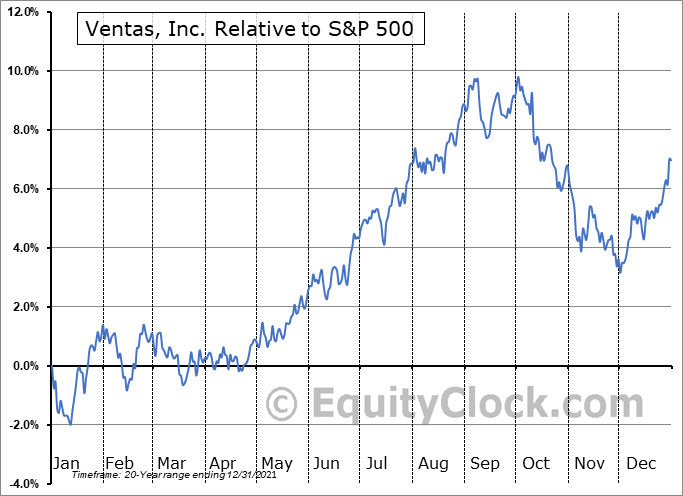 VTR Relative to the S&P 500