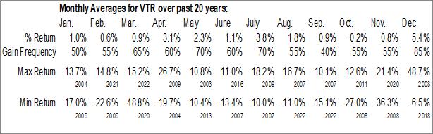 Monthly Seasonal Ventas, Inc. (NYSE:VTR)
