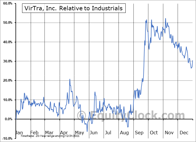 VTSI Relative to the Sector