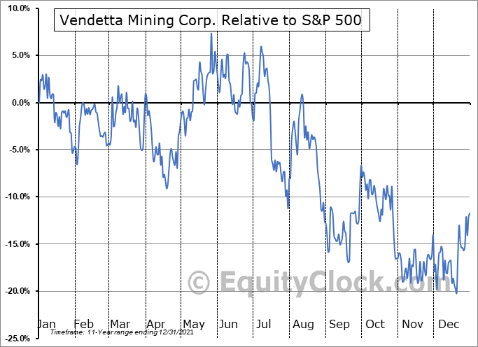 VTT.V Relative to the S&P 500