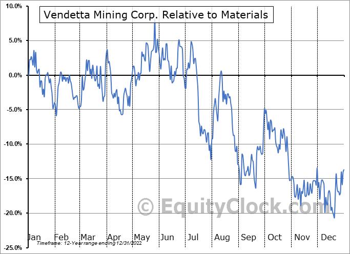 VTT.V Relative to the Sector