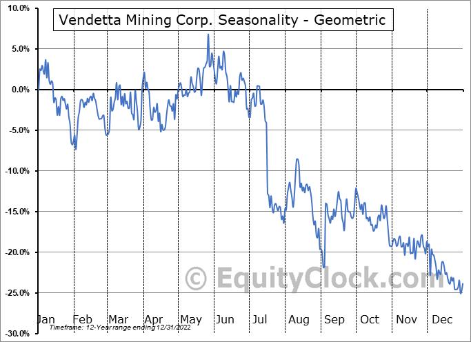 Vendetta Mining Corp. (TSXV:VTT.V) Seasonality