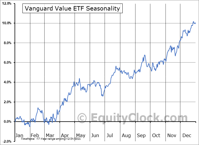 Vanguard Value ETF (NYSE:VTV) Seasonal Chart