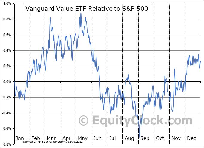 VTV Relative to the S&P 500