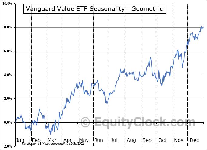 Vanguard Value ETF (NYSE:VTV) Seasonality