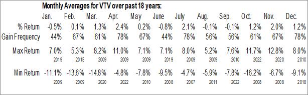 Monthly Seasonal Vanguard Value ETF (NYSE:VTV)