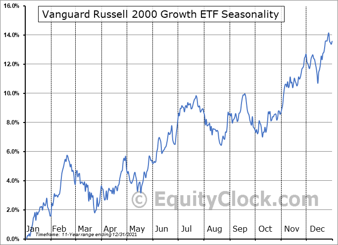 Vanguard Russell 2000 Growth ETF (NASD:VTWG) Seasonal Chart