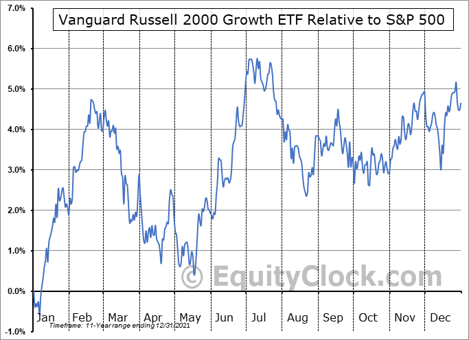 VTWG Relative to the S&P 500