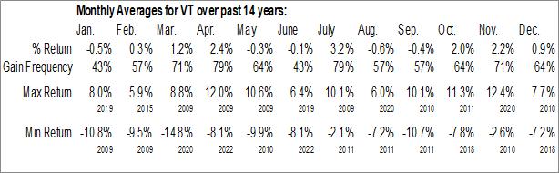Monthly Seasonal Vanguard Total World Stock ETF (NYSE:VT)