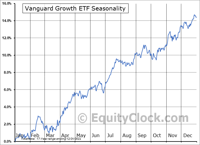 Vanguard Growth ETF (NYSE:VUG) Seasonal Chart