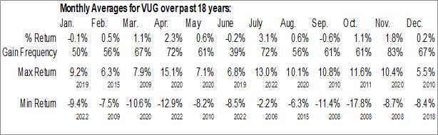 Monthly Seasonal Vanguard Growth ETF (NYSE:VUG)