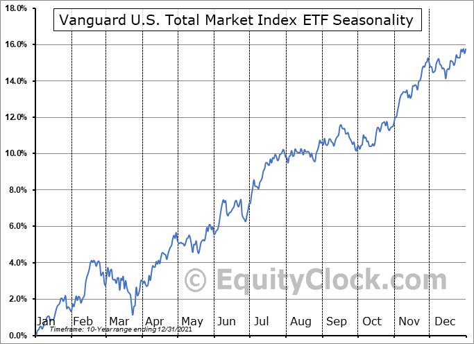 Vanguard U.S. Total Market Index ETF (CAD-hedged) (TSE:VUS.TO) Seasonal Chart