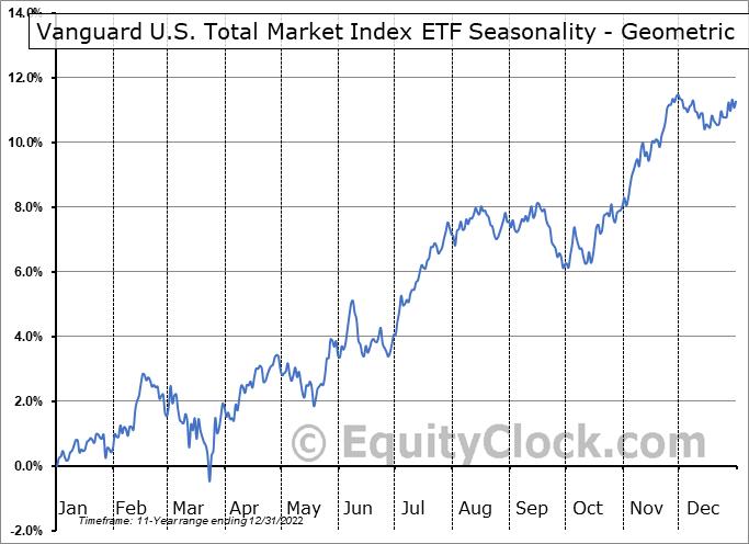 Vanguard U.S. Total Market Index ETF (CAD-hedged) (TSE:VUS.TO) Seasonality