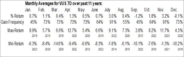 Monthly Seasonal Vanguard U.S. Total Market Index ETF (CAD-hedged) (TSE:VUS.TO)