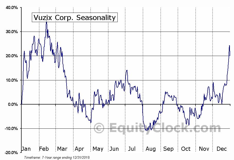 Vuzix Corp. (NASD:VUZI) Seasonal Chart