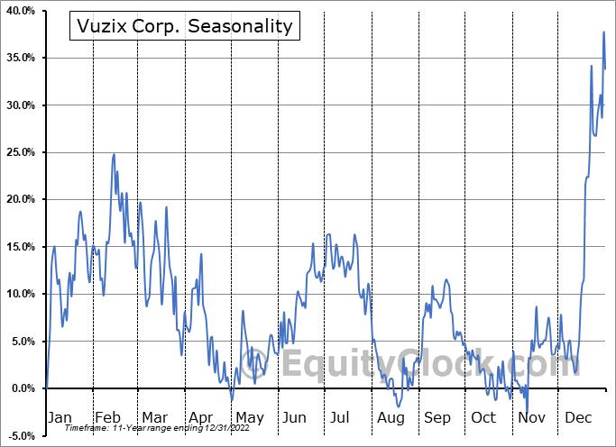 Vuzix Corporation Seasonal Chart
