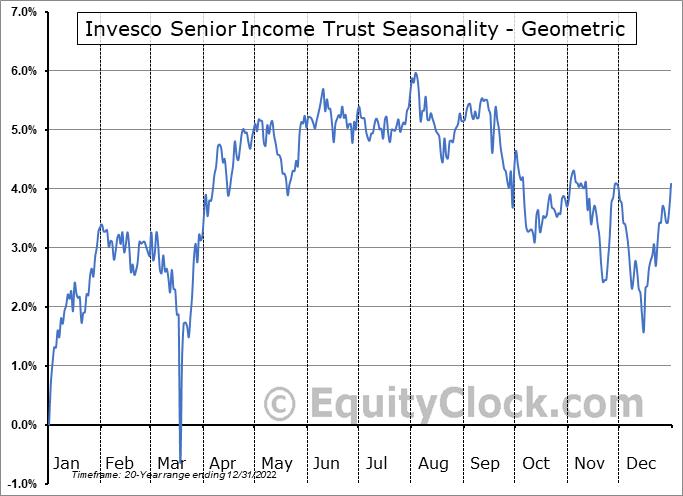 Invesco Senior Income Trust (NYSE:VVR) Seasonality