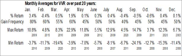 Monthly Seasonal Invesco Senior Income Trust (NYSE:VVR)