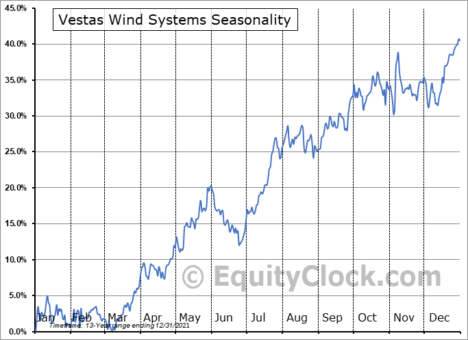 Vestas Wind Systems (OTCMKT:VWDRY) Seasonality