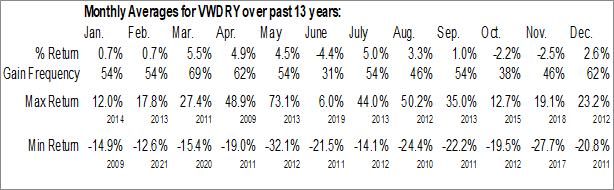 Monthly Seasonal Vestas Wind Systems (OTCMKT:VWDRY)