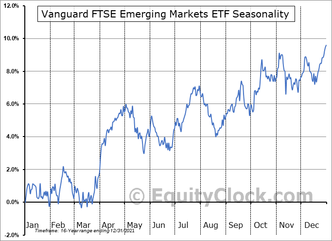 Vanguard FTSE Emerging Markets ETF (NYSE:VWO) Seasonal Chart