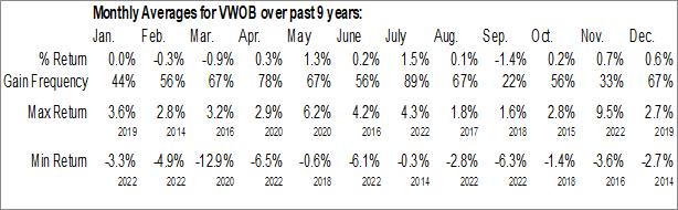 Monthly Seasonal Vanguard Emerging Markets Government Bond ETF (NASD:VWOB)